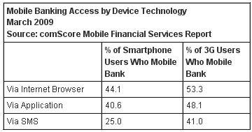 com-score-3g-smartphone