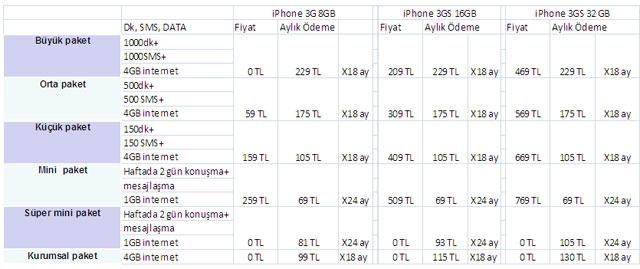 iphone-3gs-fiyat-turkcell