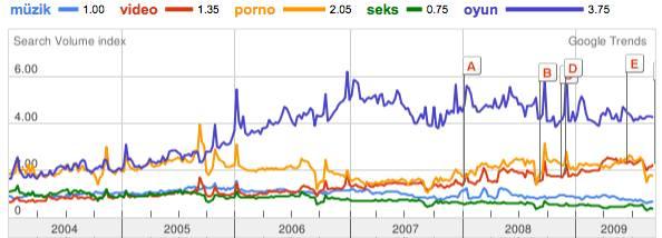 TR-keyword-google-trends1