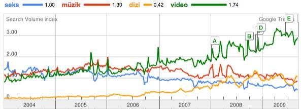 TR-keyword-google-trends3