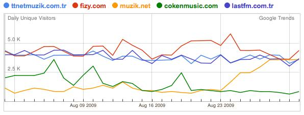 TR-music-google-trends1