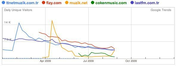 TR-music-google-trends2