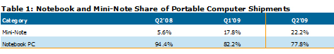 netbook-sales-08-31-09
