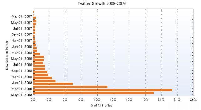 twitter-kullanici-artisi-trend1