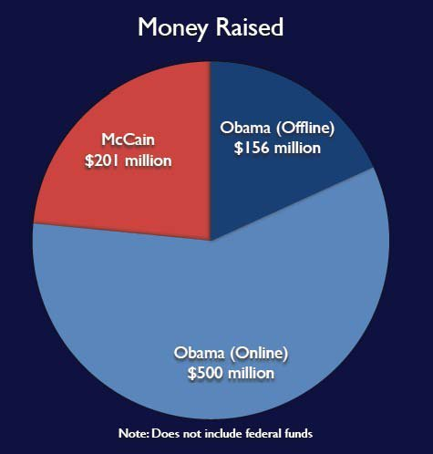 obama mccain online money raised
