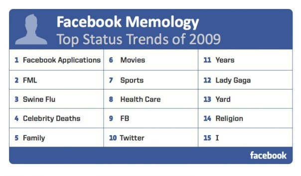 facebook durum trendi 2009