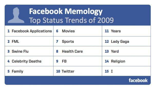 facebook durum trendi 2009
