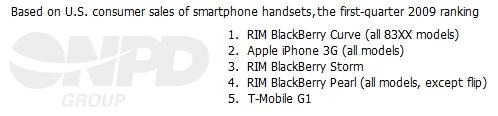 rim blackberry iphone