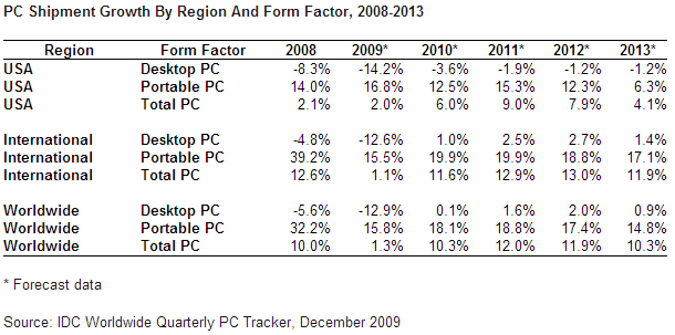 PC_shipments_2009Q3_IDC