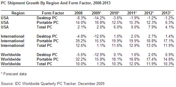 PC_shipments_2009Q3_IDC
