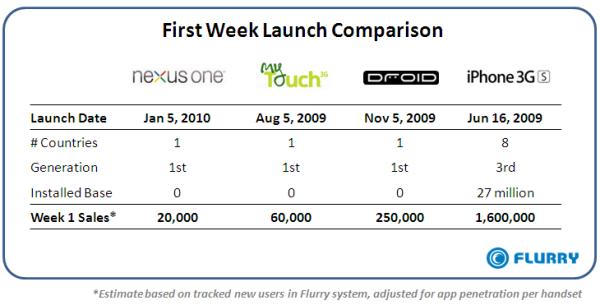google nexus one  apple iphone 3gs