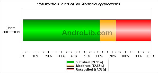 Android Market İstatistikleri 2