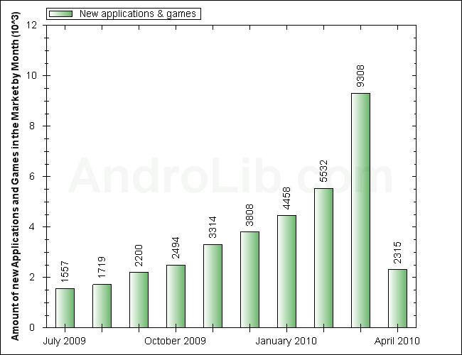 Android Market İstatistikleri