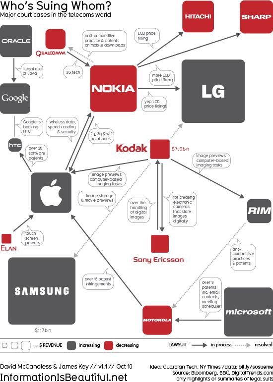 Teknoloji Dünyasının Patent Savaşları