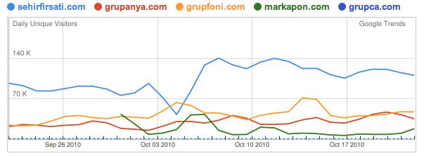Grup Satın Alma Google Trends