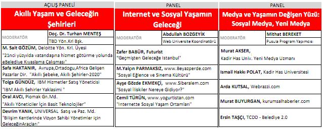 İstanbul Bilişim Kongresi - İnternet ve Sosyal Medya