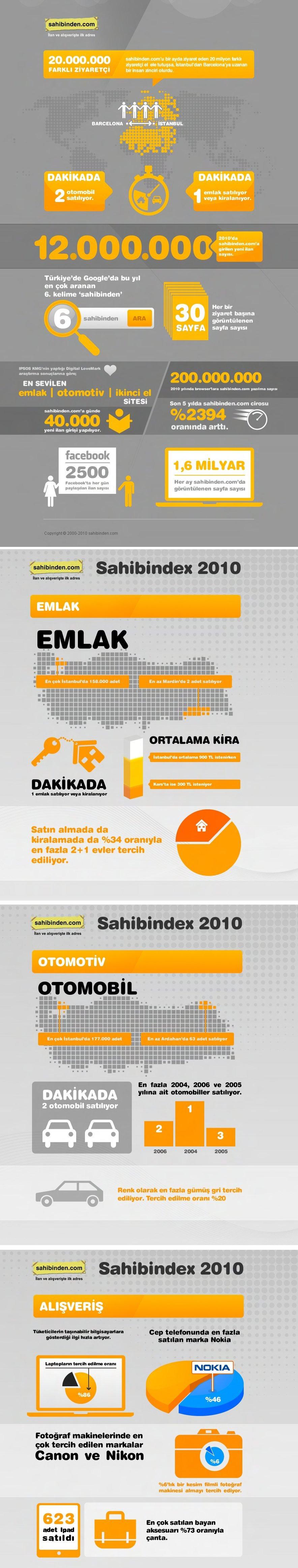 Sahibinden Infografik