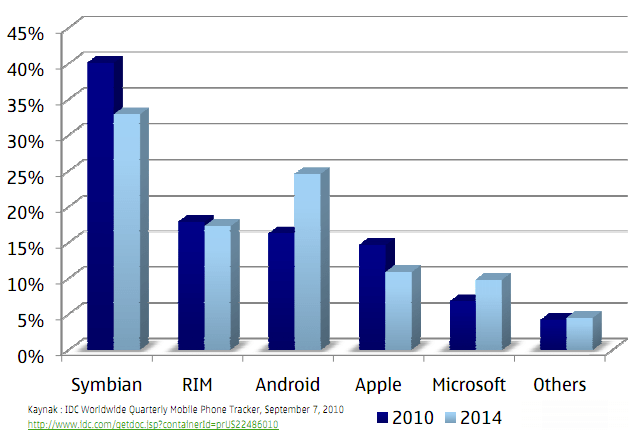 Symbian iOS Android Global