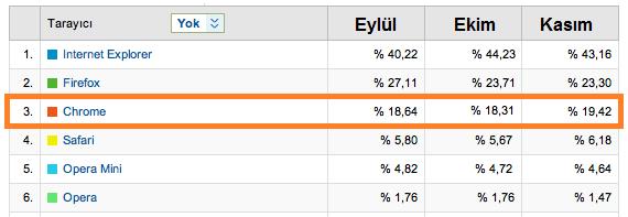 Webrazzi Tarayıcı İstatistik