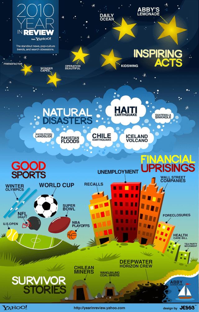 Yahoo 2010 infografik