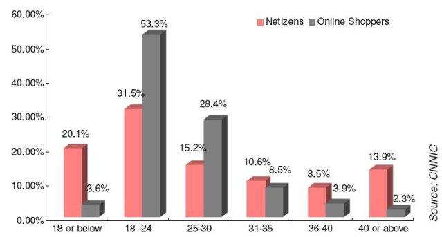 China Netizens