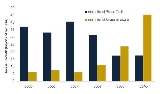 Uluslararası Skype Trafiği