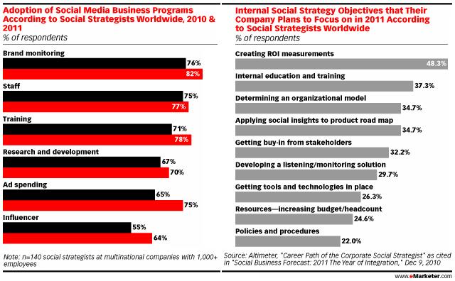 Sosyal Medya Stratejistleri