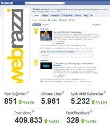 Webrazzi Facebook