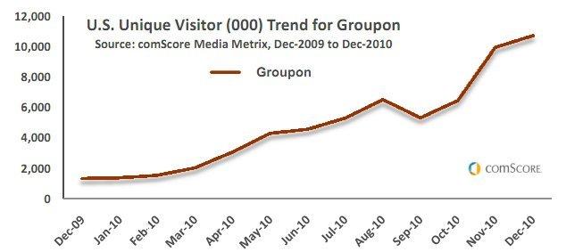 Groupon ComScore