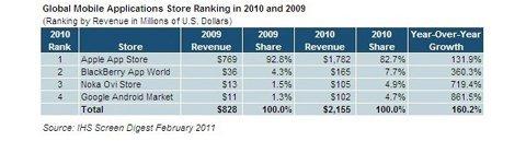 Mobil Uygulama Marketleri