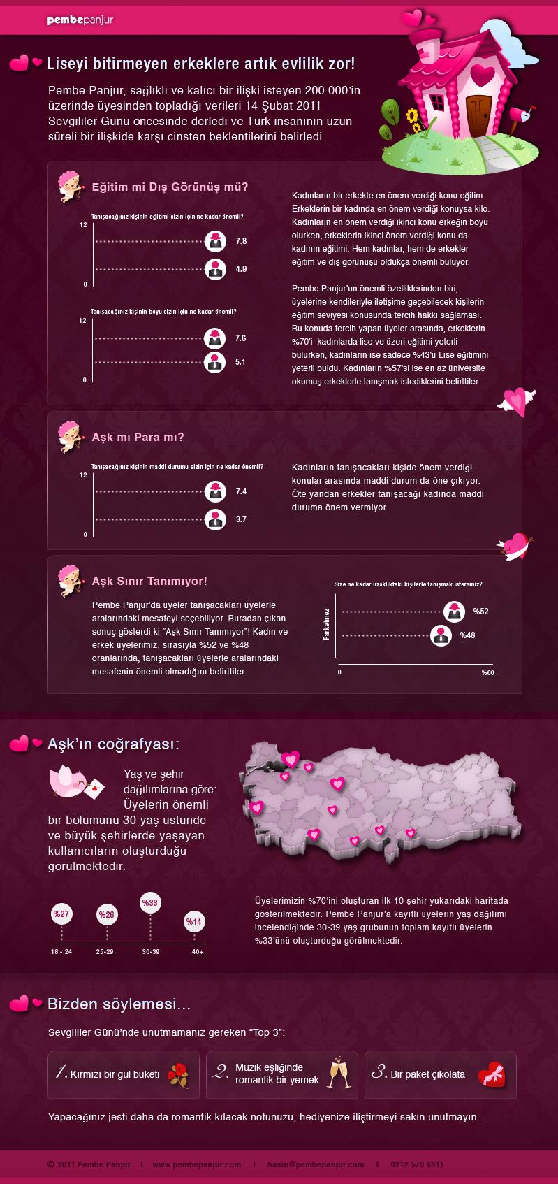 Pembe Panjur Infografik
