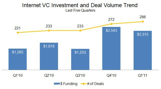 Internet Yatırımları