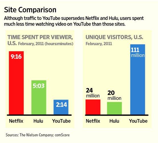 Netflix, Hulu, Youtube - Video görüntüleme süresi ve tekil ziyaretçi sayısı
