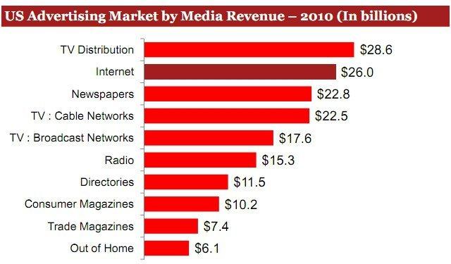 Medya Yatırımları