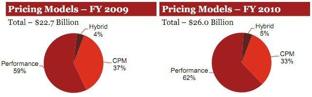 Online Reklam Fiyatlandırma