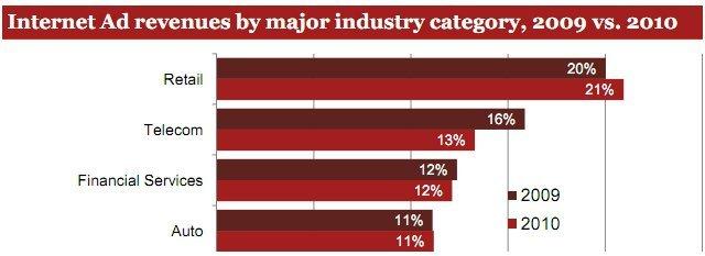 Online Reklam Sektörleri