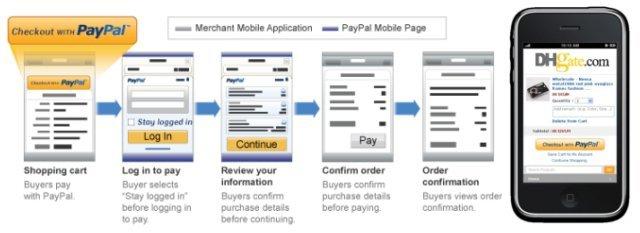 PayPal Mobile Express Checkout