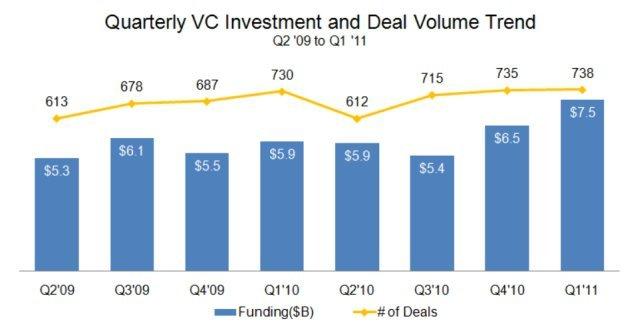 Son 8 Çeyrek Yatırım Tutarları