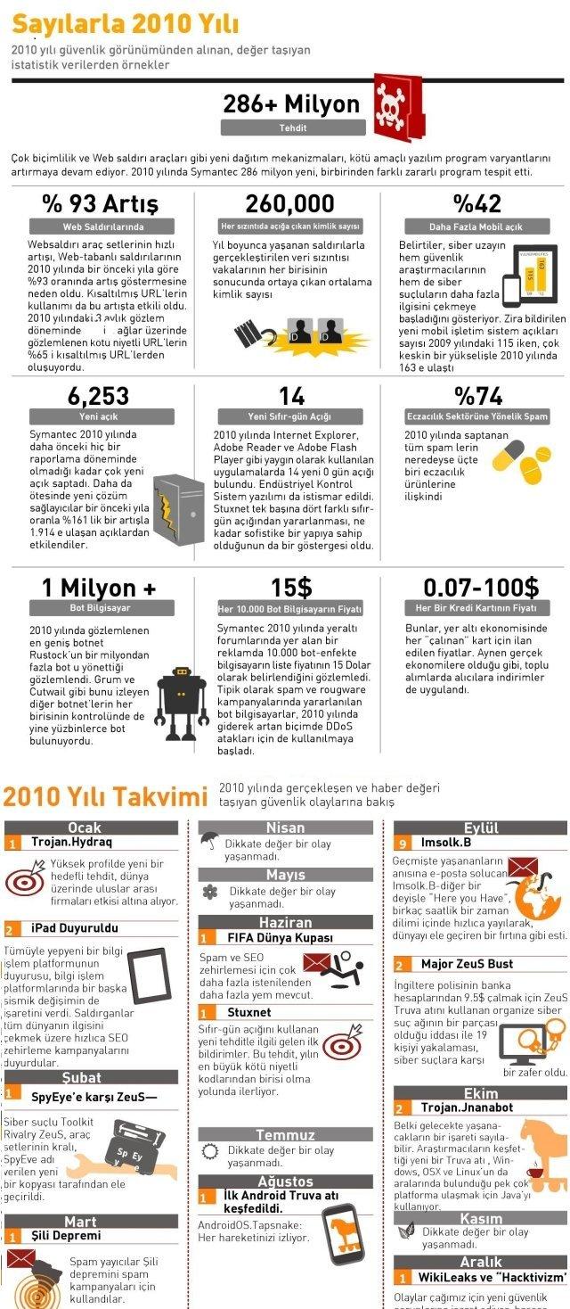 SymantecSymantec İnternet Tehditleri Güvenlik Raporu