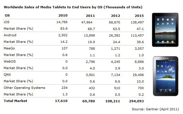 2015 Tablet Pazarı - Gartner