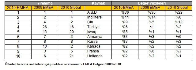 Türkiye Symantec