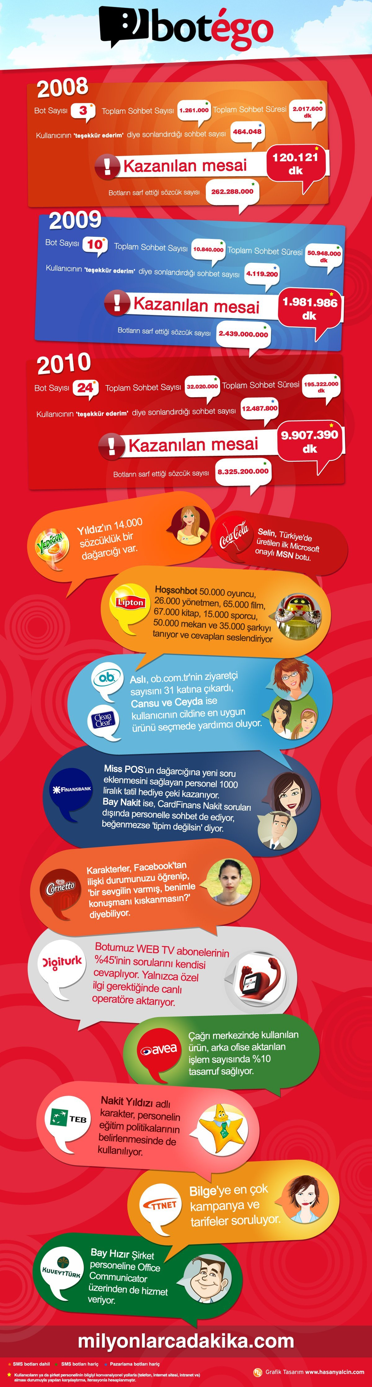Botego Infografik
