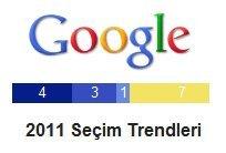 Google Seçim Merkezi