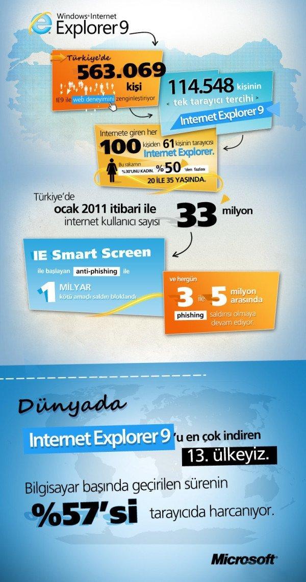 Internet Explorer 9 - Microsoft Türkiye