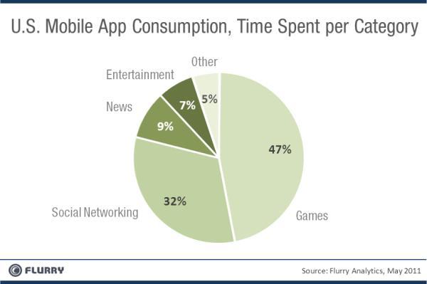 Mobil Uygulama Kategorileri