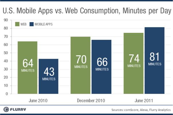 Web Tarayıcı - Mobil Uygulamalar