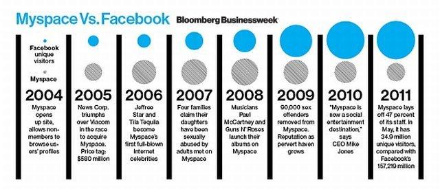 MySpace'in Facebook karşısında büyük düşüşü