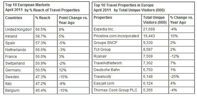 comScore Avrupa Raporu Nisan Turizm