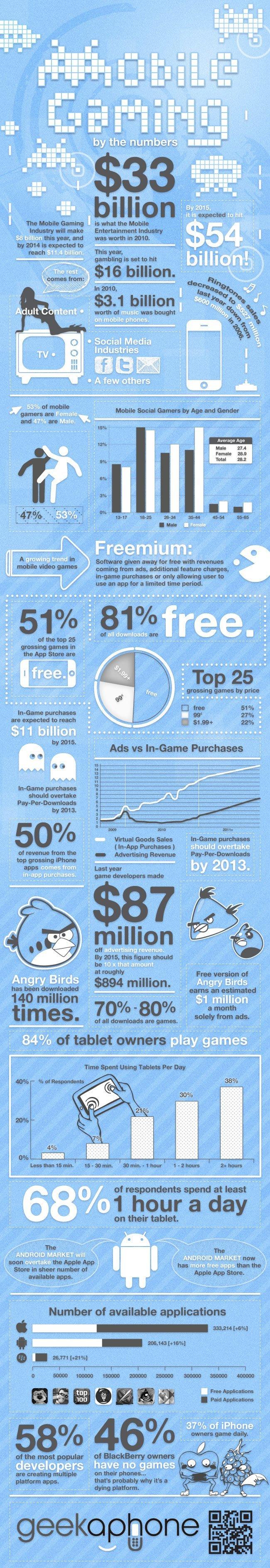 Mobil Oyun İstatistikleri