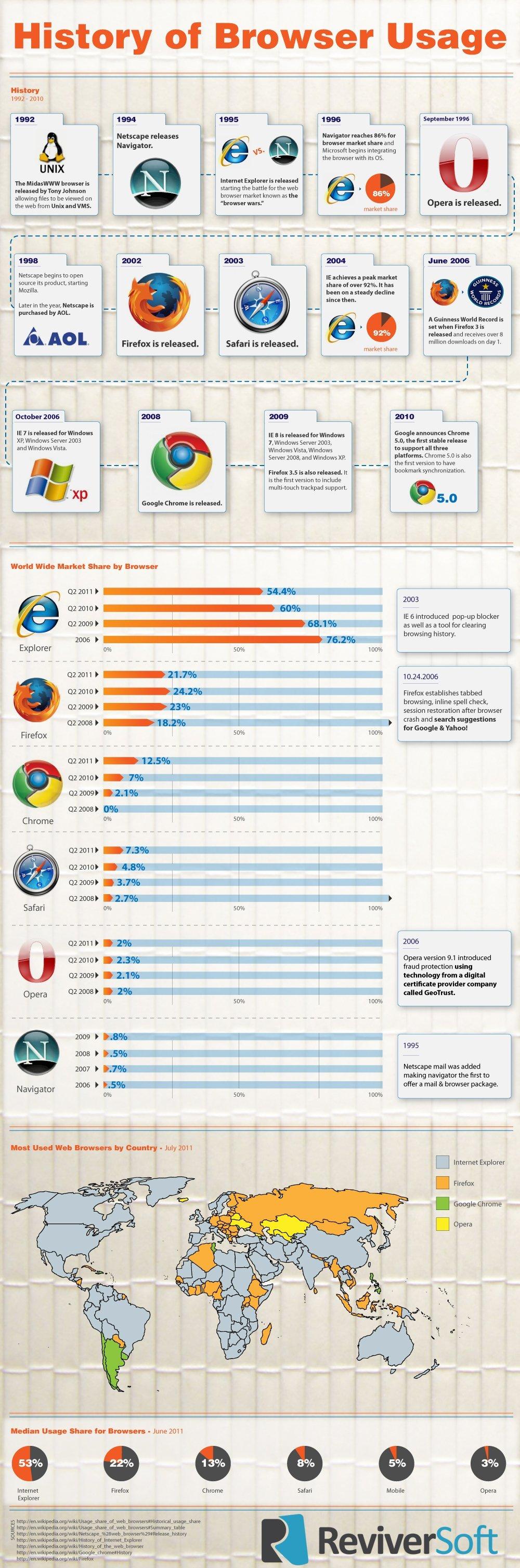 Web Tarayıcılarının Tarihi
